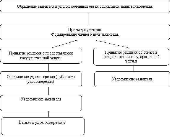 Приложение 4 к Административному регламенту.  БЛОК-СХЕМА последовательности действий при предоставлении...