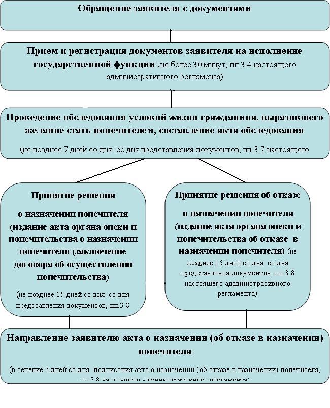 Приложение 3 к административному регламенту.  Блок-схема последовательности административных процедур при исполнении...