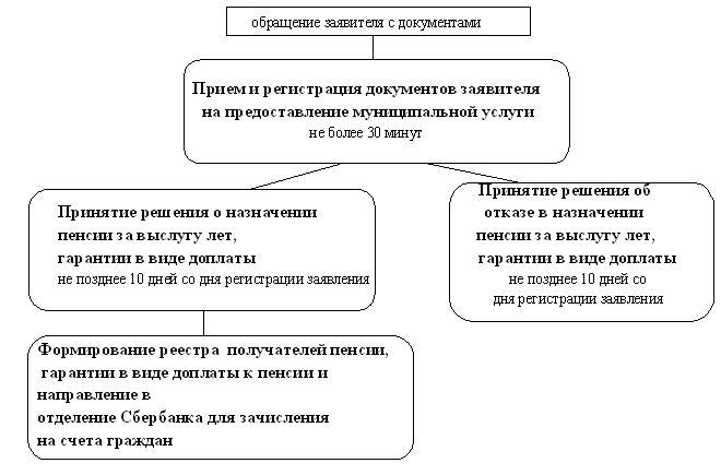 Пенсия по возрасту для женщин в 55 лет в россии без трудового стажа