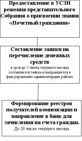 Приложение 3 к административному регламенту Блок-схема последовательности административных процедур при...